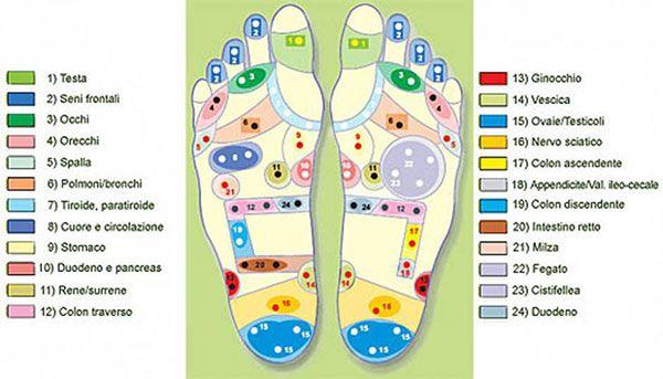 punti riflessogeni piede
